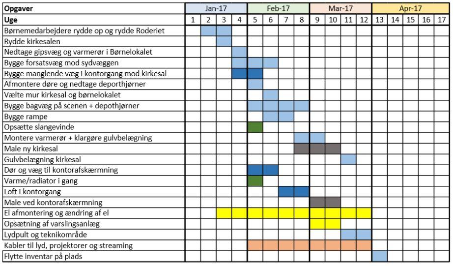 tidsplan byggeperiode2